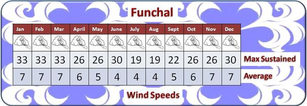 Funchal Madeira Weather -  Sustained Maximum and Average Wing Speeds