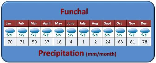 Funchal Madeira Weather - Precipitation (rain) in mm per month