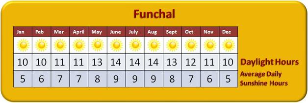Funchal Madeira Weather - Daylight Hours and Average Daily Sunshine Hours