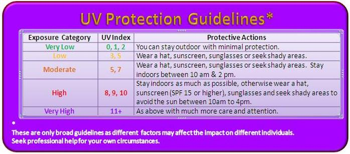 Funchal Madeira Weather - UV Protection Guidelines